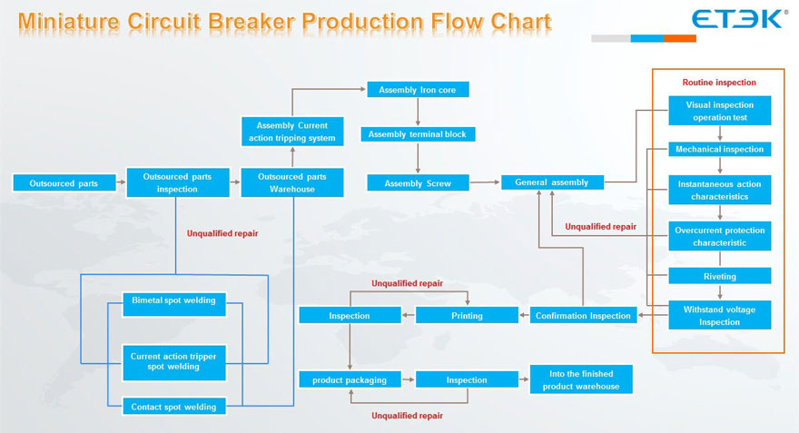 Mini Circuit Breaker Production flow Chart